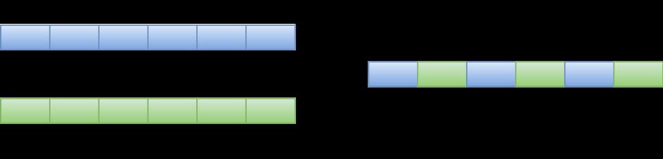 Multiplexage des paquets