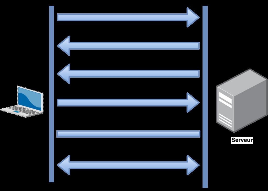 SSL : Protocole Handshake