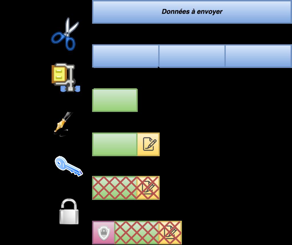 SSL : Protocole Record